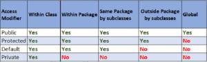 Access Modifiers Java